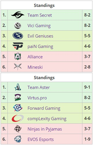 ESL One Hamburg Group Standings