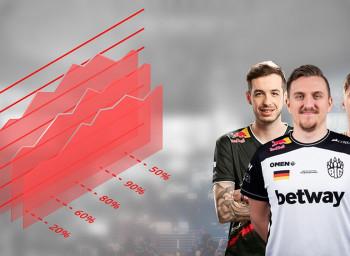 Erste Marktwerte der CS:GO Top 30-Teams